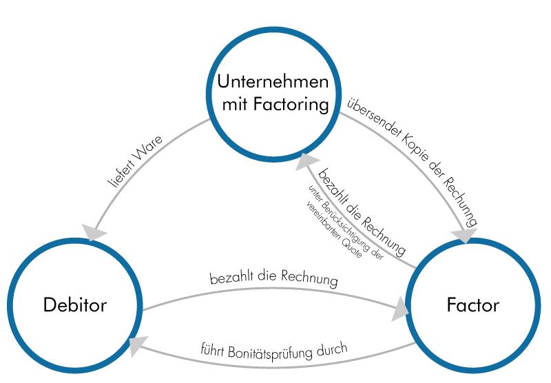 zum abschluss stellt die factoringgesellschaft der beispiel gmbh eine rechnung fr die erbrachte finanzierungsleistung - Factoring Beispiel