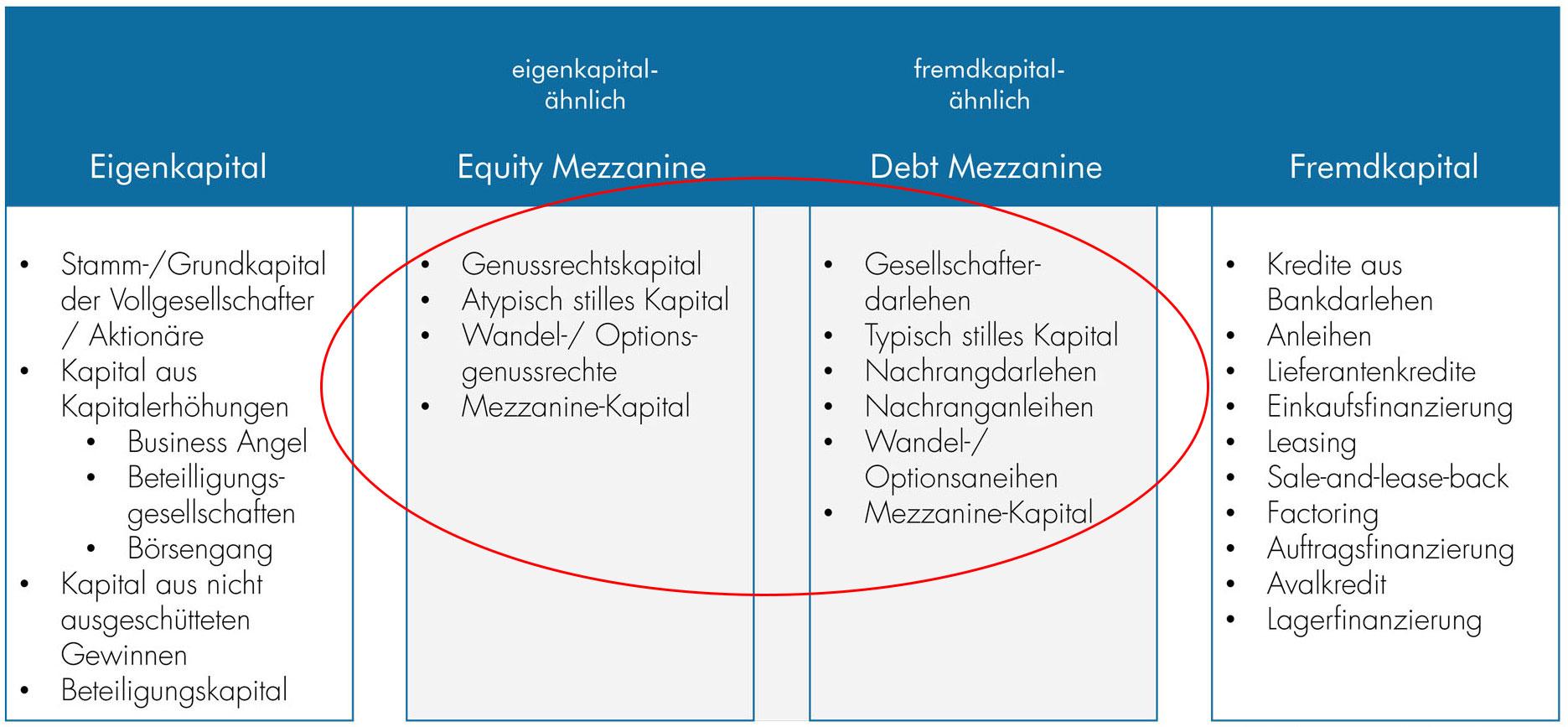 Mezzanine Kapital - Kernaussagen GmbH